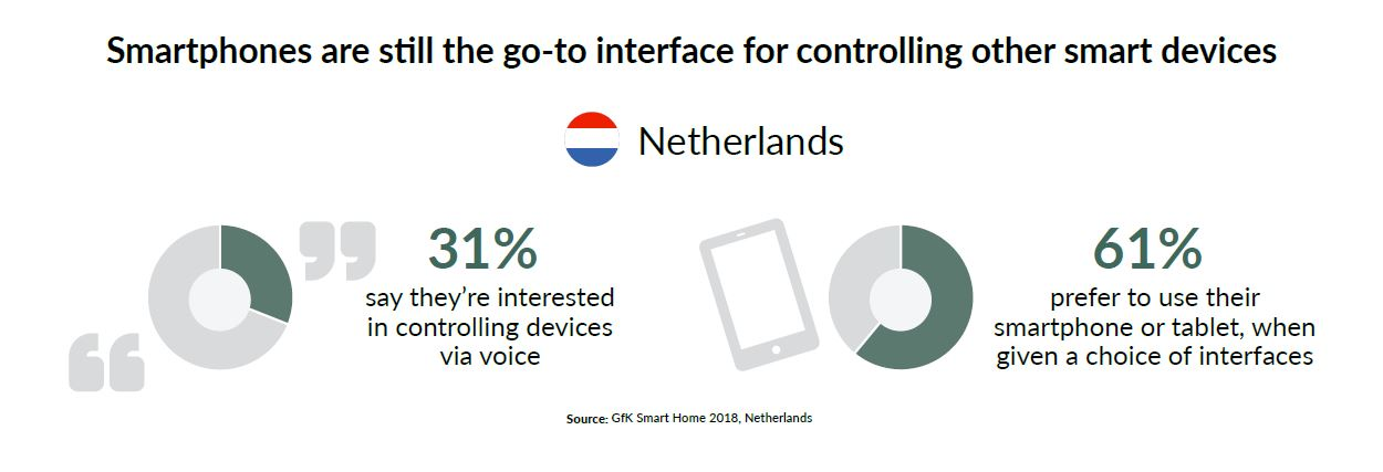 Graphic_Smartphones are still the go-to interface_NL