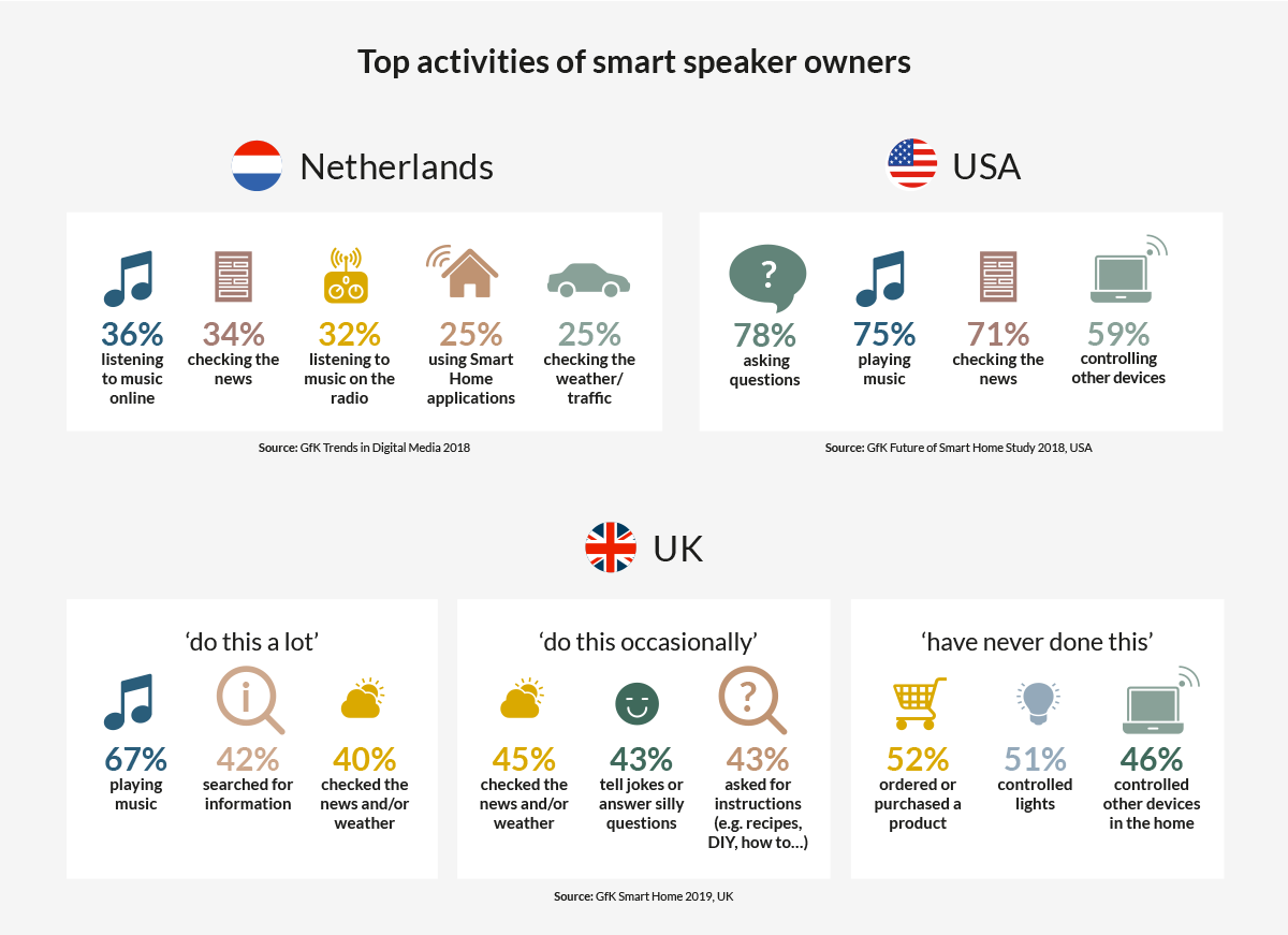 Graphic_Top-activities-of-smart-speaker-owners
