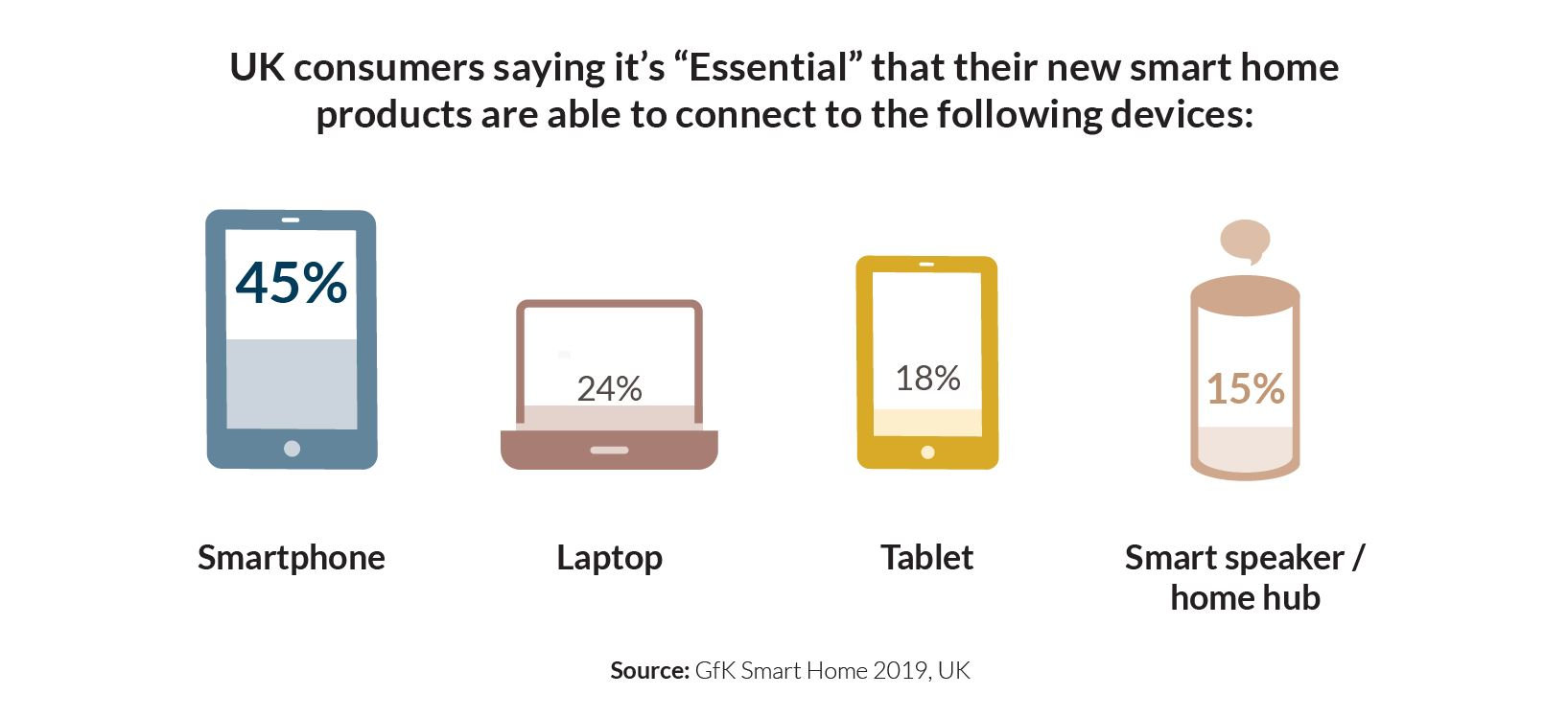 Graphic_UK consumers saying essential smart home products can connect to...
