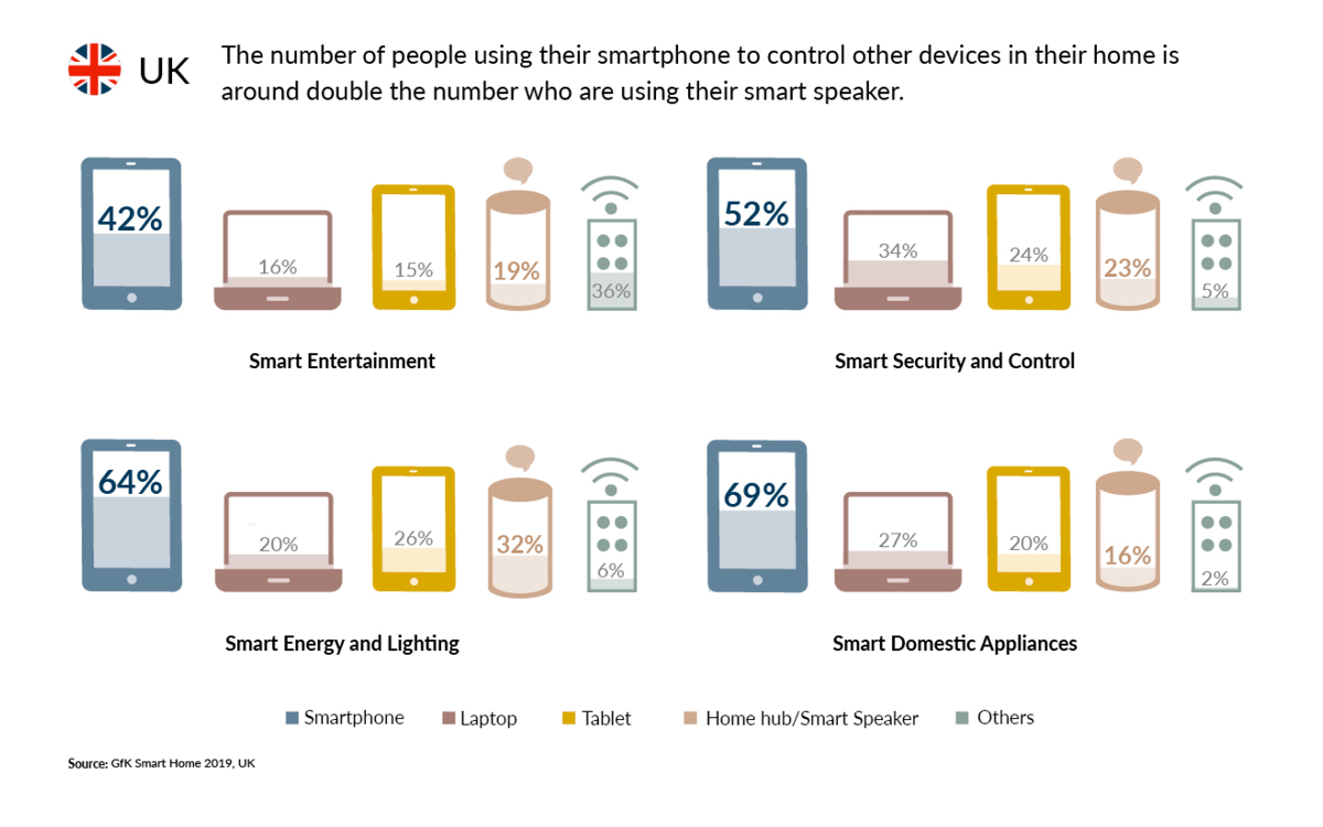 GfK data shows the usage of Smartphone to control other devices in their home