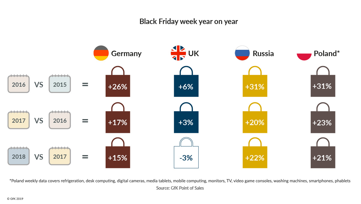 The Future Of Black Friday